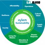 Bagi Kalian Yang Memiliki Skill Sustainability Strategy, Bawa Lamaran Kalian Ke Gojek